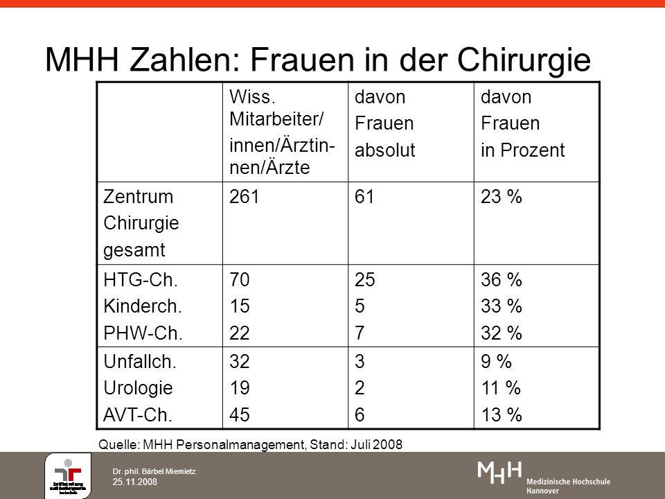 MHH Zahlen: Frauen in der Chirurgie