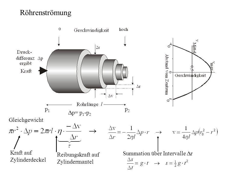 Röhrenströmung p1 p2 Dp= p1-p2 Gleichgewicht Kraft auf Zylinderdeckel