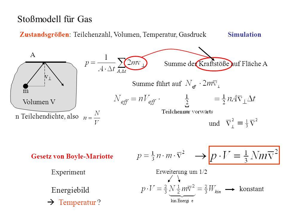 Stoßmodell für Gas Energiebild  Temperatur