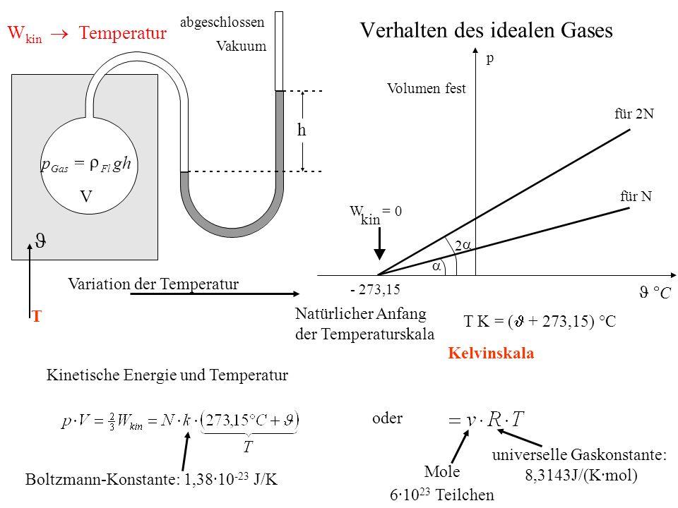 Verhalten des idealen Gases