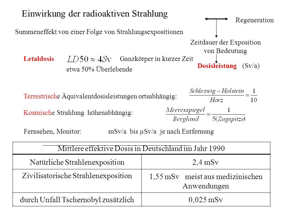Einwirkung der radioaktiven Strahlung