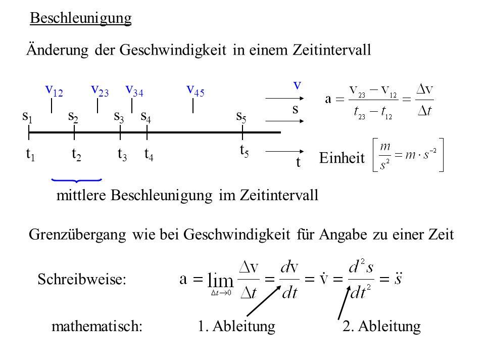 Beschleunigung Änderung der Geschwindigkeit in einem Zeitintervall. t1. t2. t3. t4. t5. t. s1.