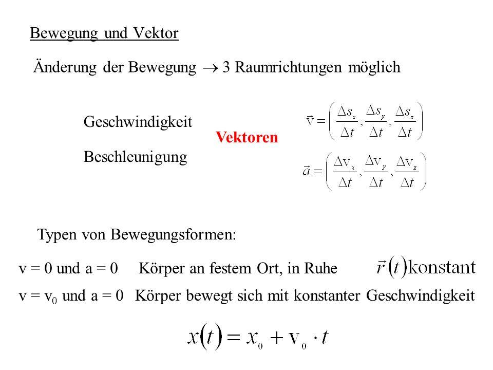 Bewegung und Vektor Änderung der Bewegung  3 Raumrichtungen möglich. Geschwindigkeit. Vektoren. Beschleunigung.