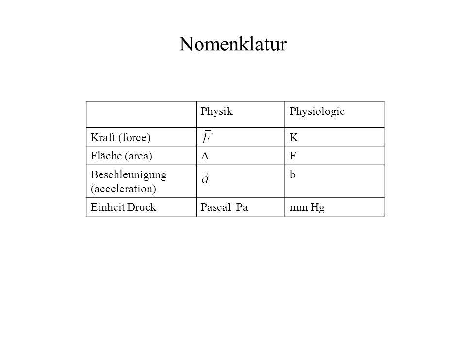 Nomenklatur Physik Physiologie Kraft (force) K Fläche (area) A F