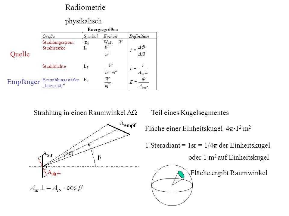 Radiometrie Photometrie physiologisch physikalisch Quelle Empfänger