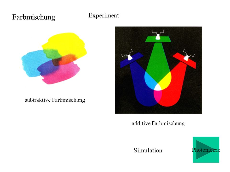Farbmischung Experiment Simulation subtraktive Farbmischung