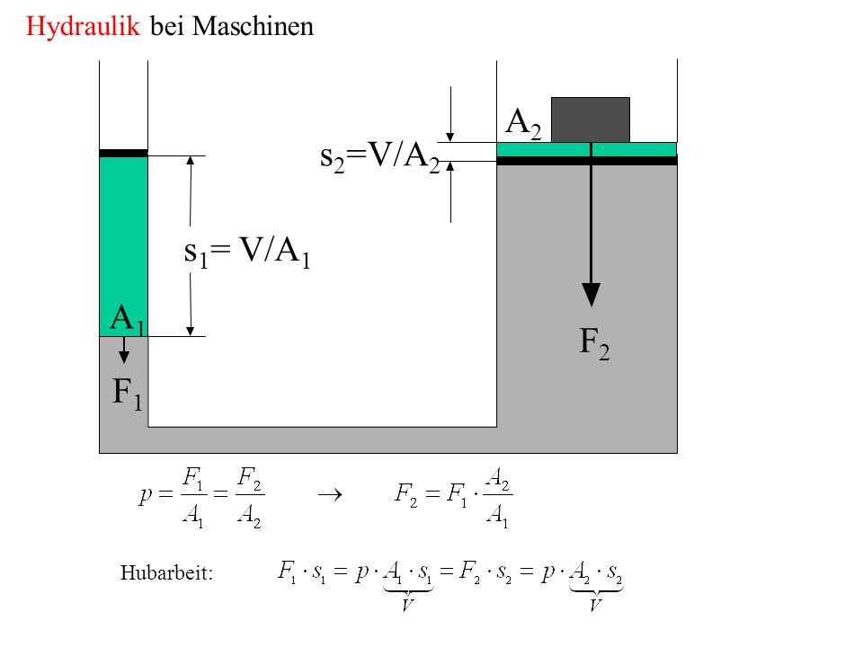 Hydraulik bei Maschinen