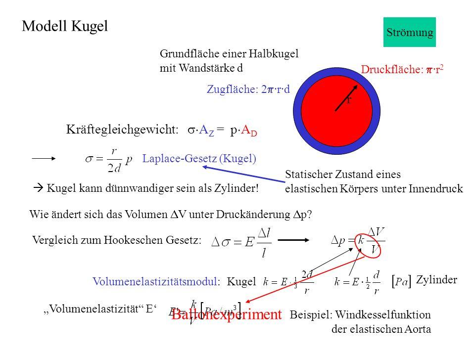 Modell Kugel Ballonexperiment r Kräftegleichgewicht: sAZ = pAD