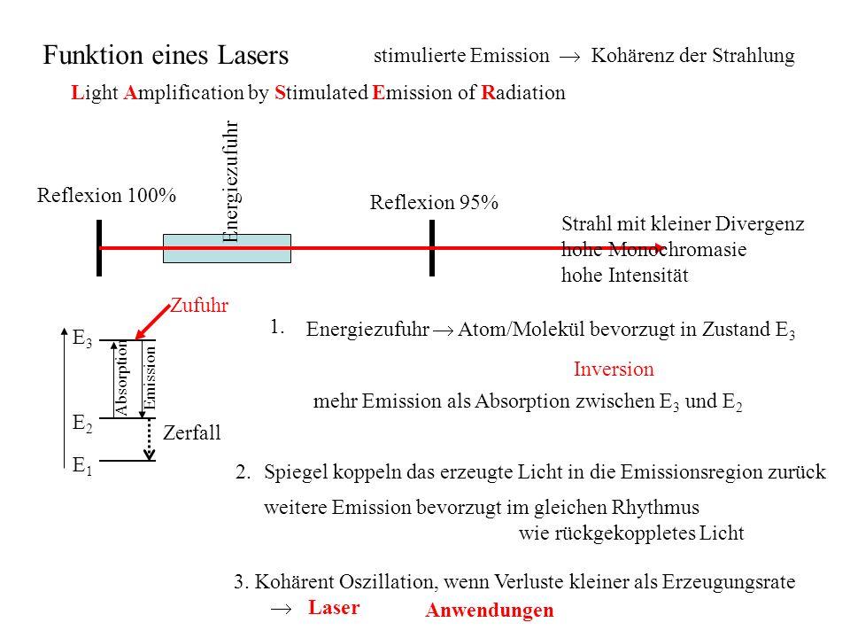 Funktion eines Lasers stimulierte Emission  Kohärenz der Strahlung