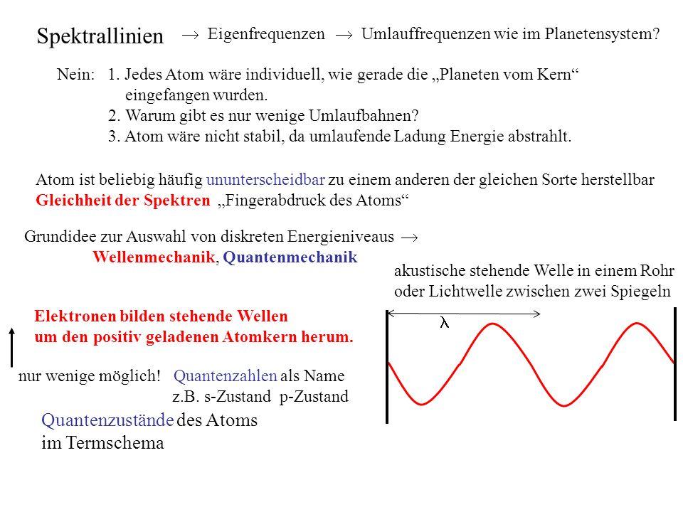 Spektrallinien Quantenzustände des Atoms im Termschema