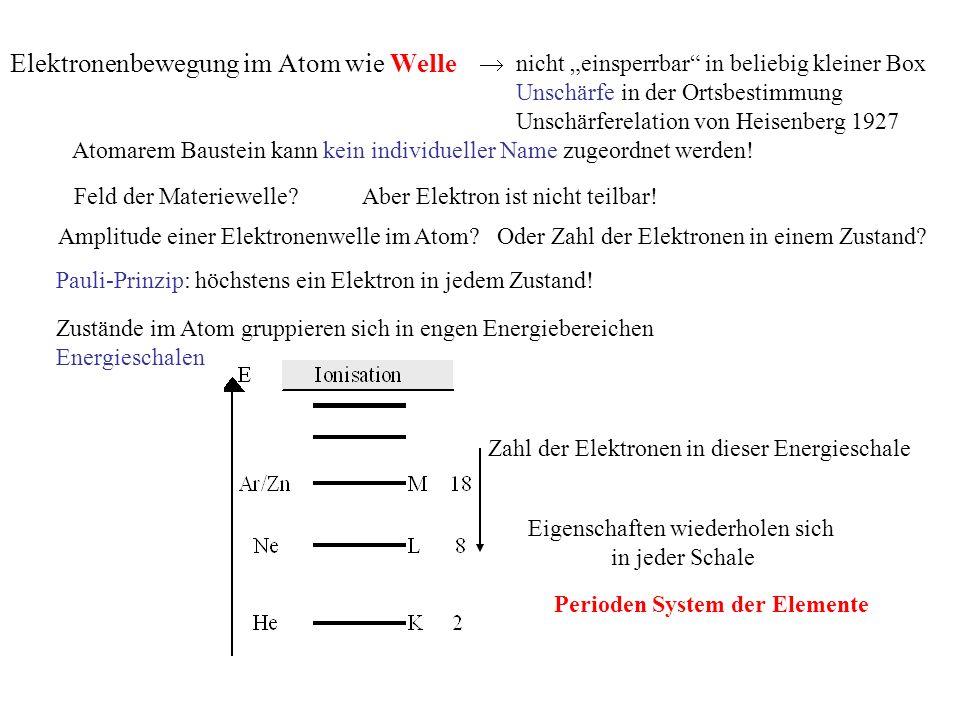 Elektronenbewegung im Atom wie Welle