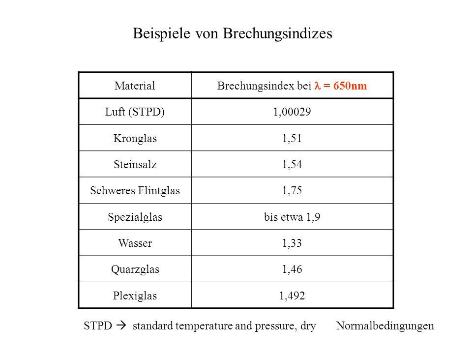 Beispiele von Brechungsindizes