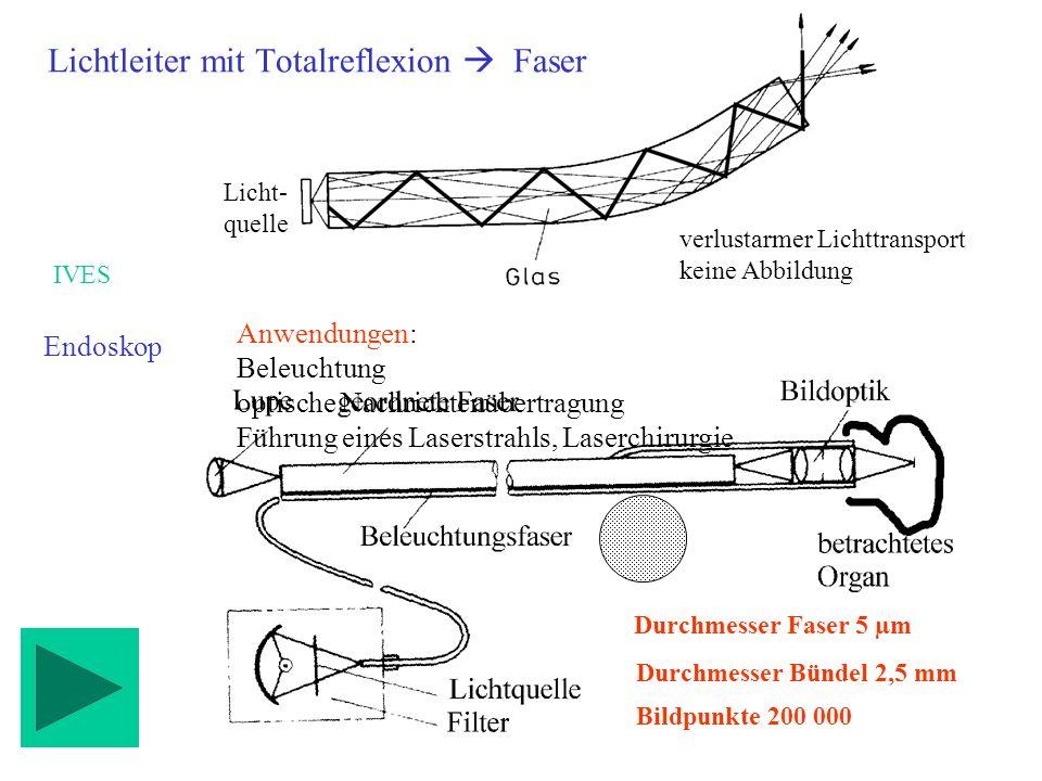 Lichtleiter mit Totalreflexion  Faser
