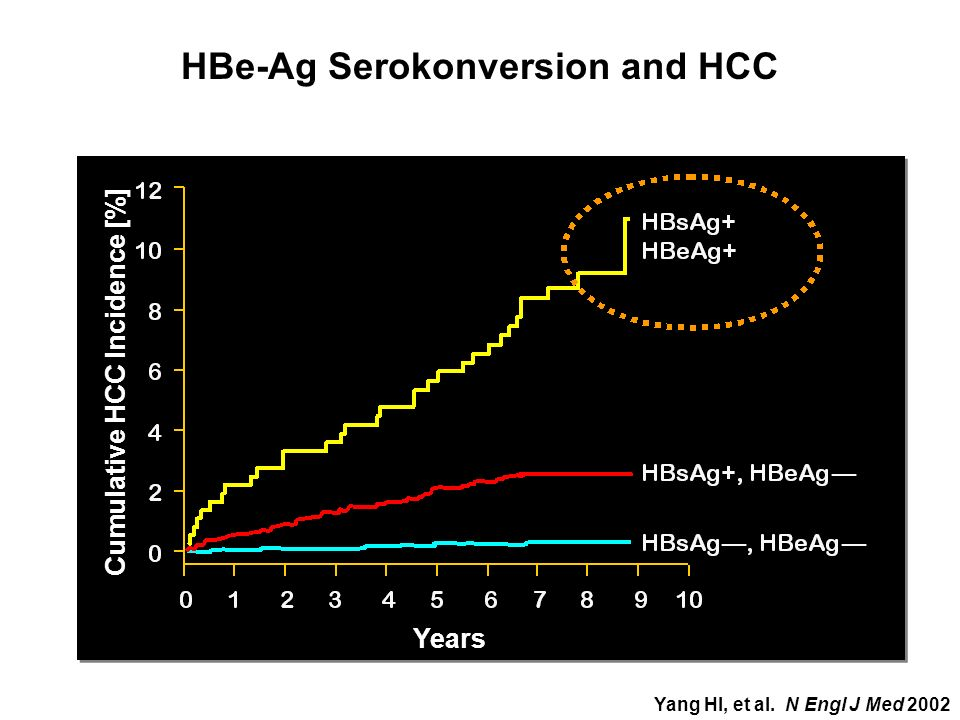 HBe-Ag Serokonversion and HCC