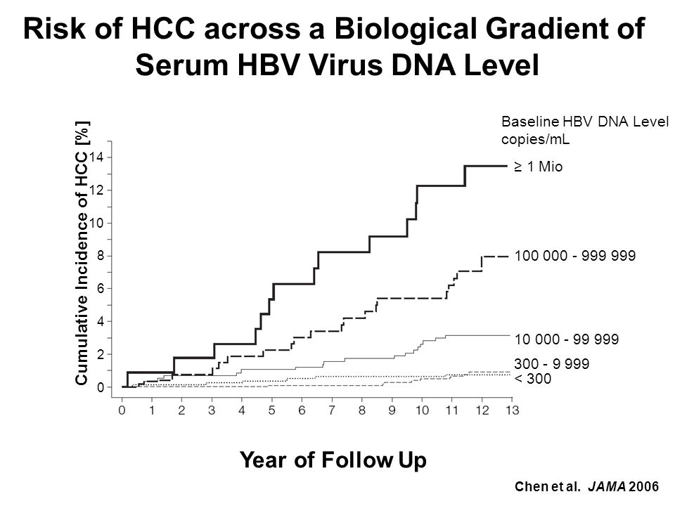 Risk of HCC across a Biological Gradient of Serum HBV Virus DNA Level