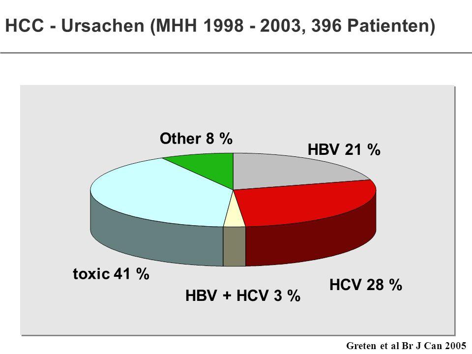 HCC - Ursachen (MHH 1998 - 2003, 396 Patienten)