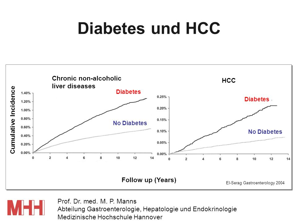 Diabetes und HCC Chronic non-alcoholic HCC liver diseases
