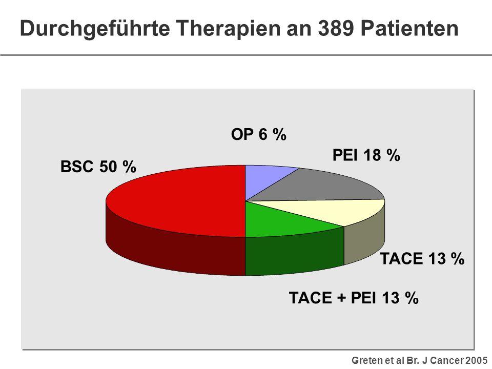 Durchgeführte Therapien an 389 Patienten