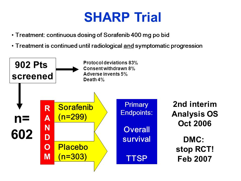 SHARP Trial n= 602 902 Pts screened R A N D O M Overall survival TTSP
