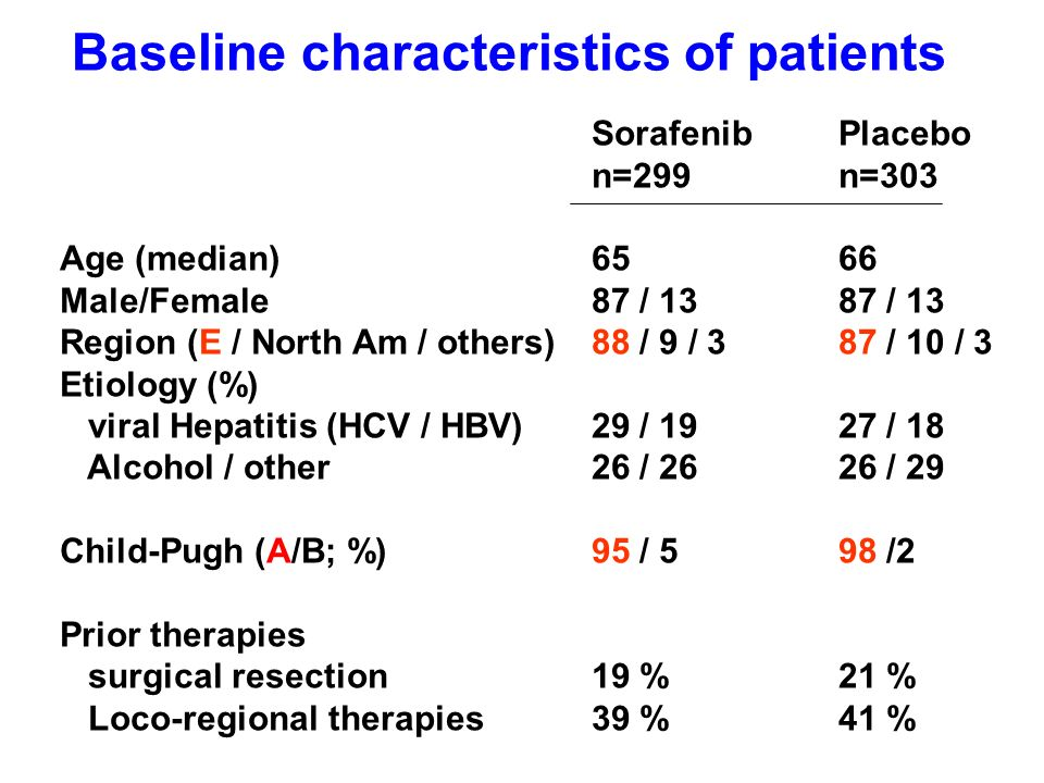 Baseline characteristics of patients