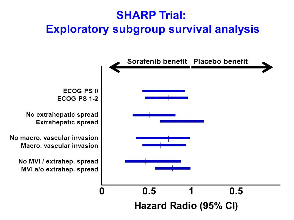 Exploratory subgroup survival analysis