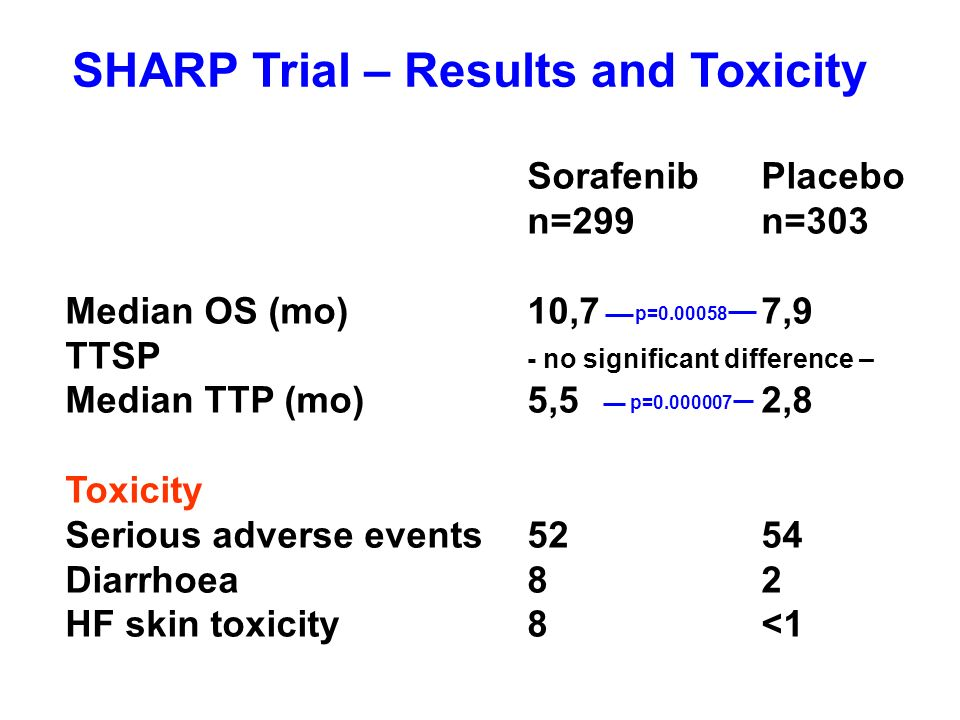 SHARP Trial – Results and Toxicity