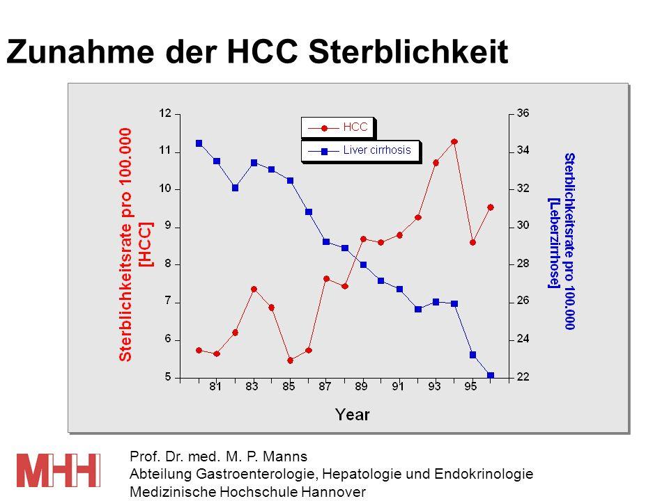 Zunahme der HCC Sterblichkeit