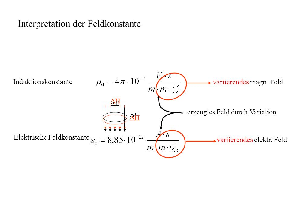 Interpretation der Feldkonstante