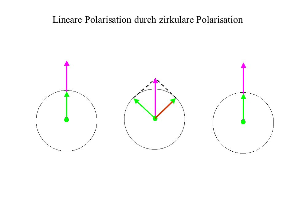 Lineare Polarisation durch zirkulare Polarisation