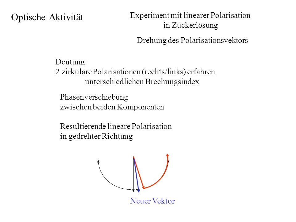 Experiment mit linearer Polarisation