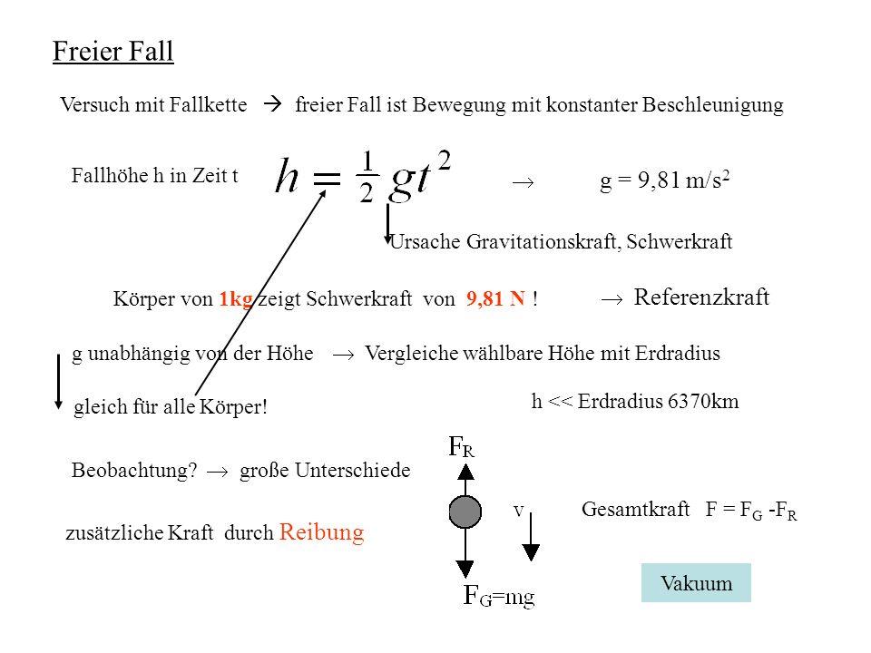 Freier FallVersuch mit Fallkette  freier Fall ist Bewegung mit konstanter Beschleunigung. Fallhöhe h in Zeit t.