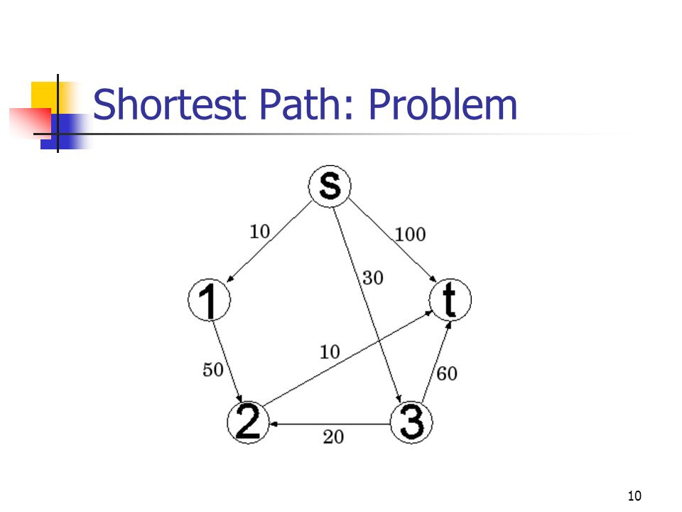 Shortest Path: Problem