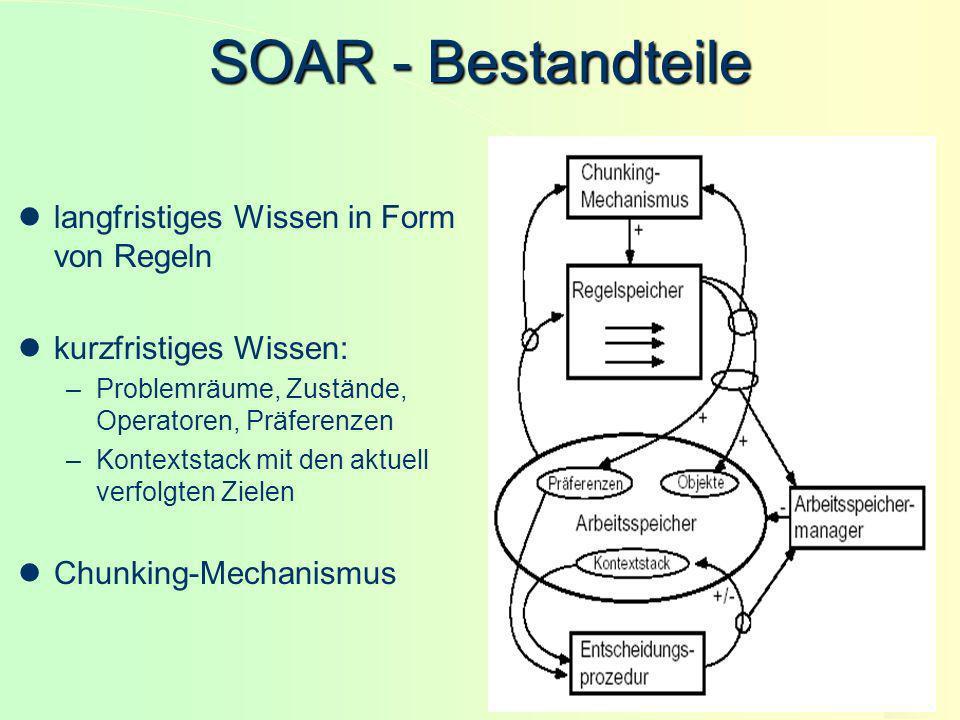 SOAR - Bestandteile langfristiges Wissen in Form von Regeln