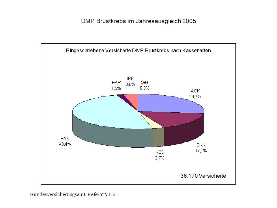 DMP Brustkrebs im Jahresausgleich 2005
