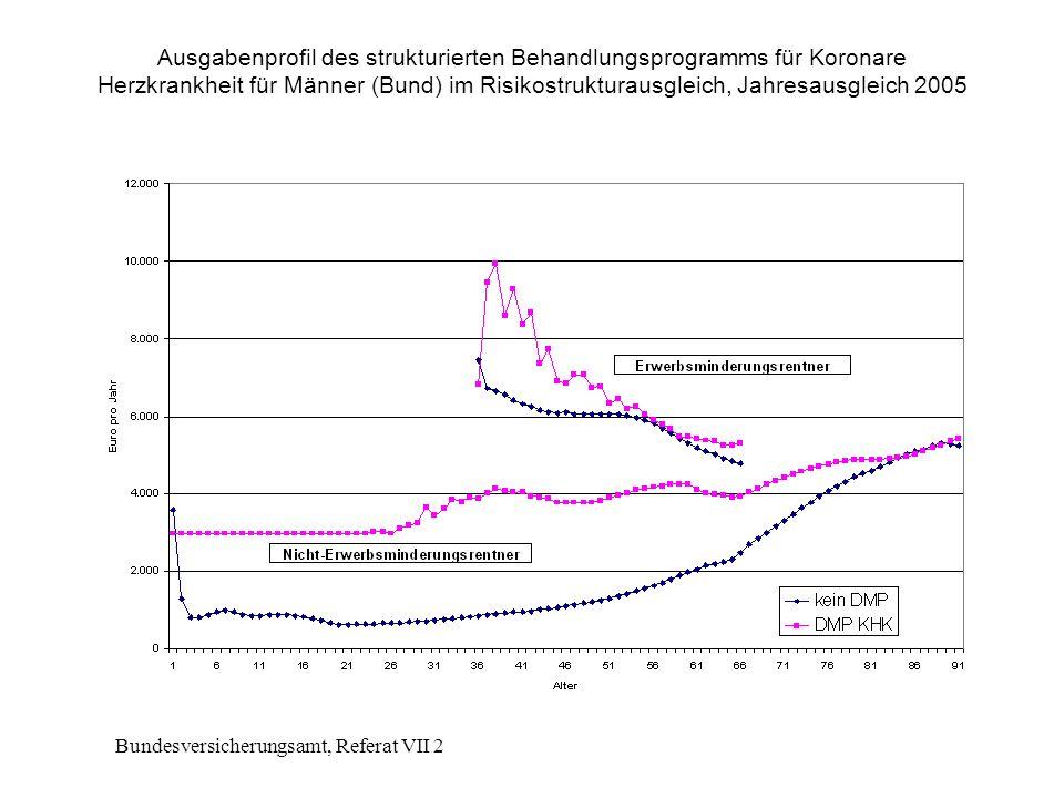 Bundesversicherungsamt, Referat VII 2