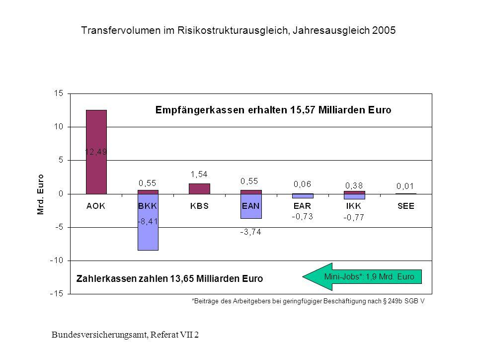 Transfervolumen im Risikostrukturausgleich, Jahresausgleich 2005