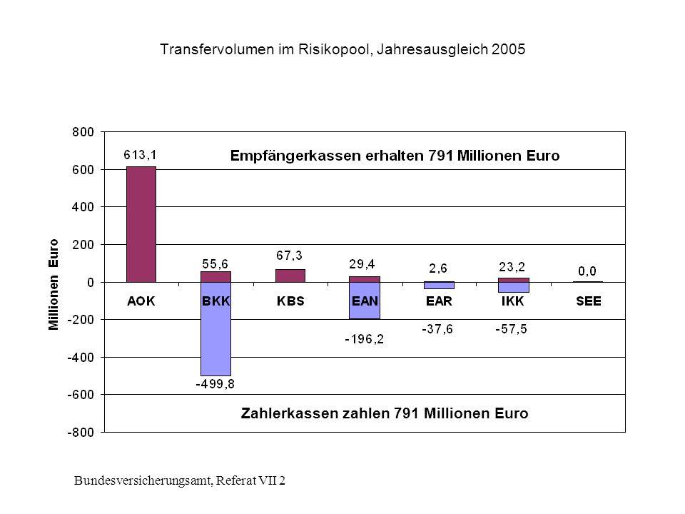 Transfervolumen im Risikopool, Jahresausgleich 2005