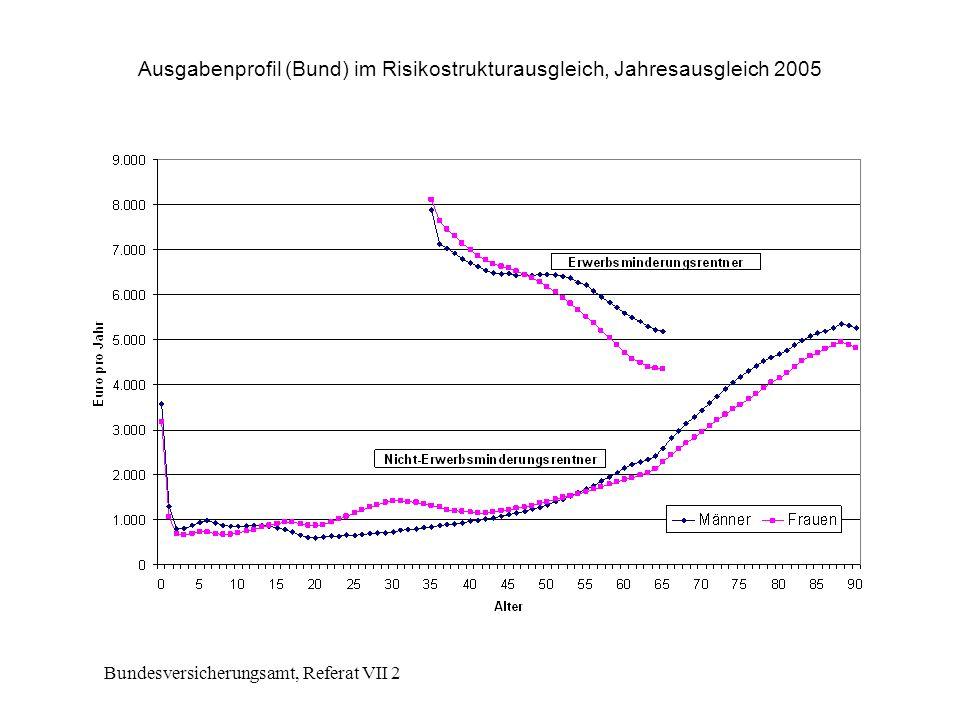 Ausgabenprofil (Bund) im Risikostrukturausgleich, Jahresausgleich 2005