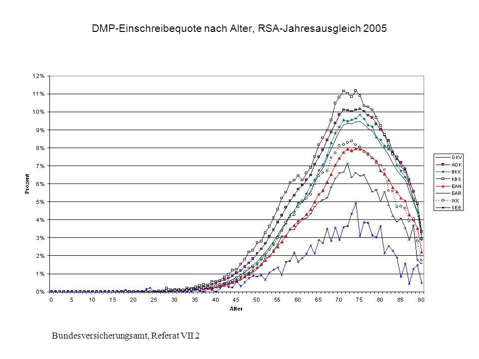 DMP-Einschreibequote nach Alter, RSA-Jahresausgleich 2005
