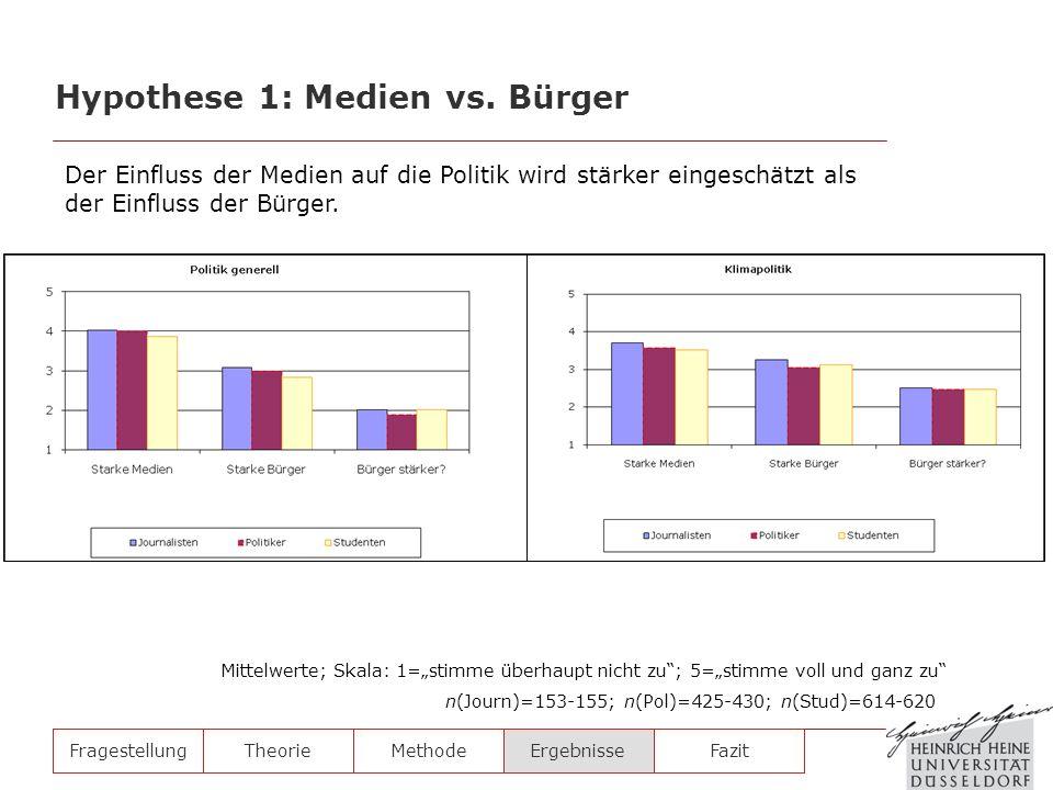 Hypothese 1: Medien vs. Bürger