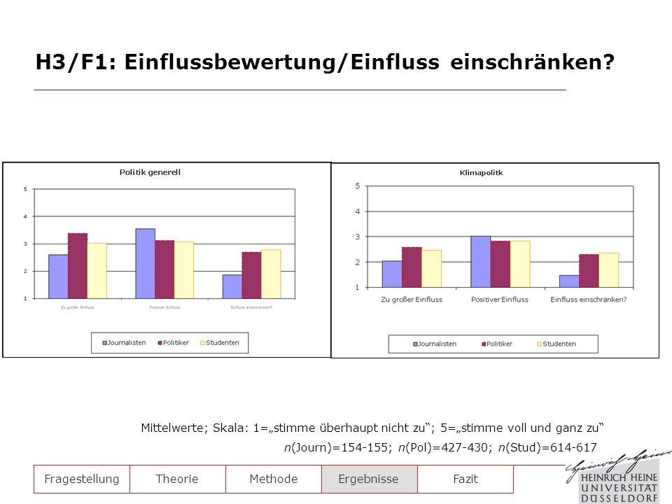 H3/F1: Einflussbewertung/Einfluss einschränken