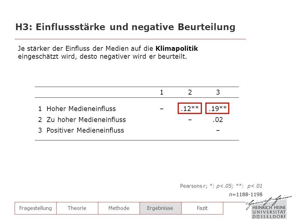 H3: Einflussstärke und negative Beurteilung