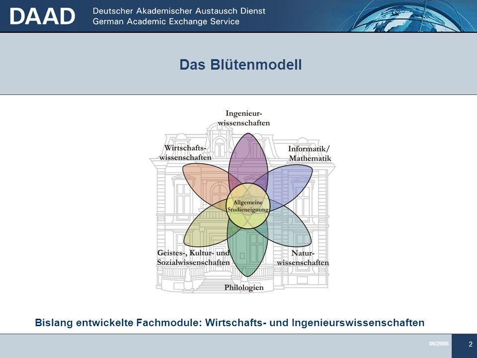 Das Blütenmodell Bislang entwickelte Fachmodule: Wirtschafts- und Ingenieurswissenschaften