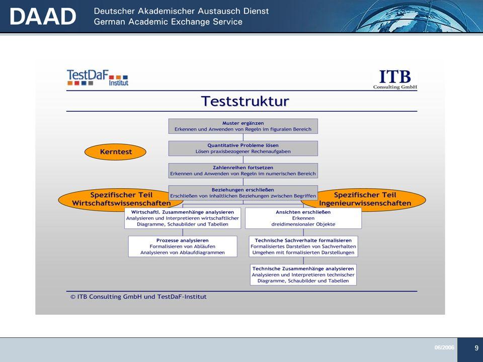 Aus der TestDaf Homepage