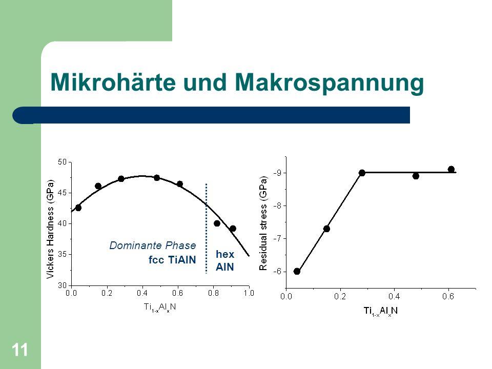 Mikrohärte und Makrospannung