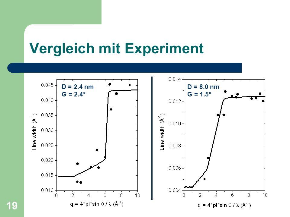 Vergleich mit Experiment