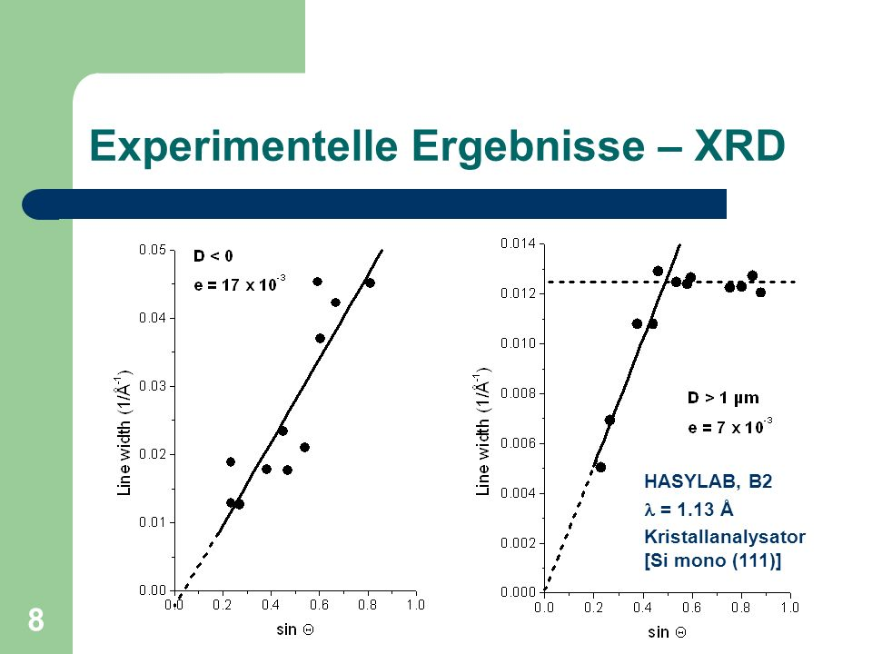 Experimentelle Ergebnisse – XRD