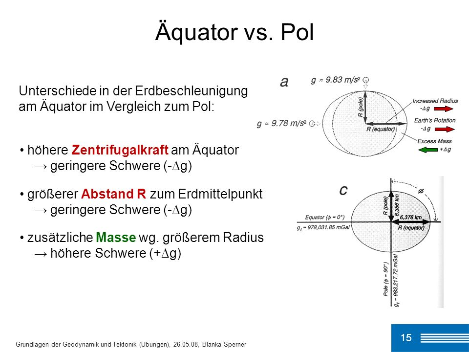 Äquator vs. Pol Unterschiede in der Erdbeschleunigung am Äquator im Vergleich zum Pol: höhere Zentrifugalkraft am Äquator.