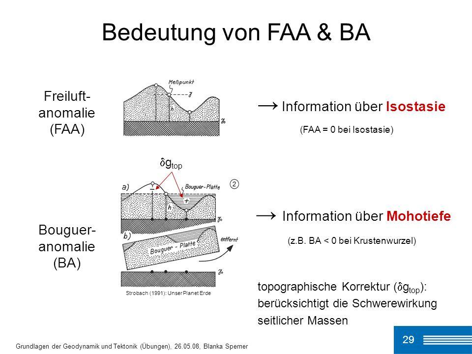 Bedeutung von FAA & BA → Information über Isostasie