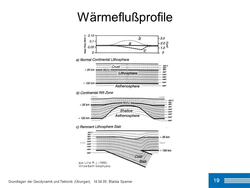 Wärmeflußprofile aus: Lillie, R. J. (1999): Whole Earth Geophysics.